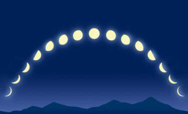 【2021年の満月・新月】月齢カレンダー<月の満ち欠けの周期について>