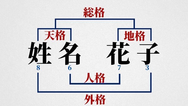 姓名判断の五格
